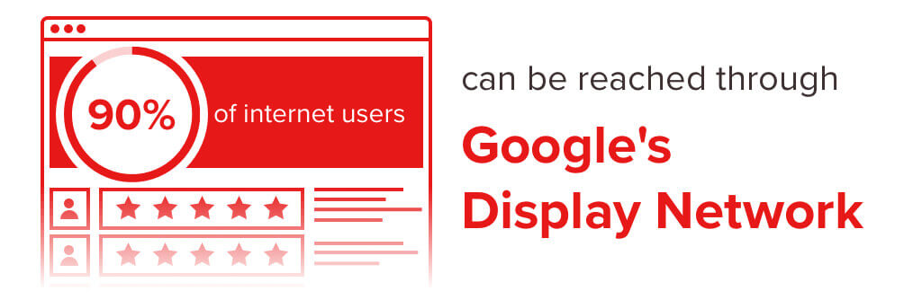 Infographic stating 90% of internet users can be reached through Google's Display Network