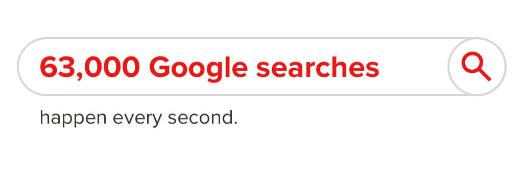 Infographic stating there are 63,000 google searches happening every second