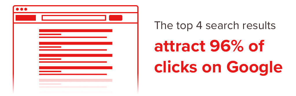 Infographic of a google serp highlighting the top 4 search results that attract 96% of clicks.