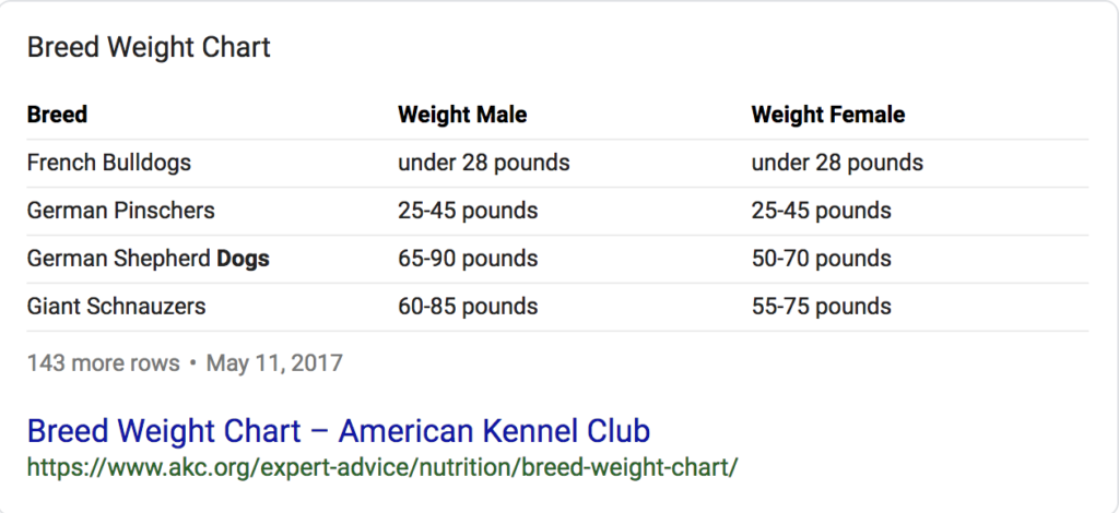 Screenshot of a table featured snippet showing dog breed weight chart